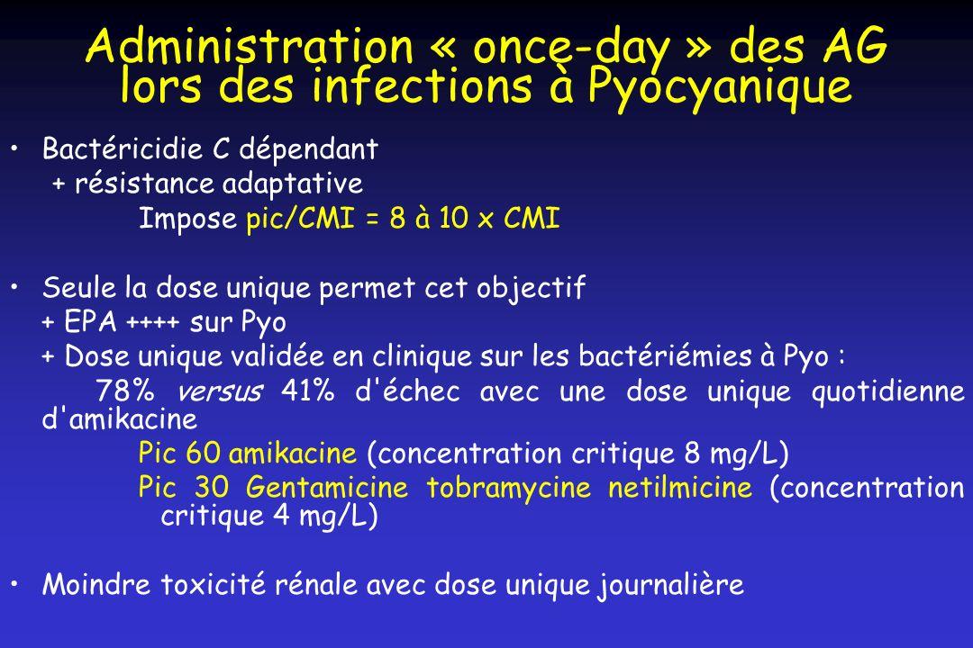 Bactéricidie C dépendant + résistance adaptative Impose pic/CMI = 8 à 10 x CMI Seule la dose unique permet cet objectif + EPA ++++ sur Pyo + Dose uniq