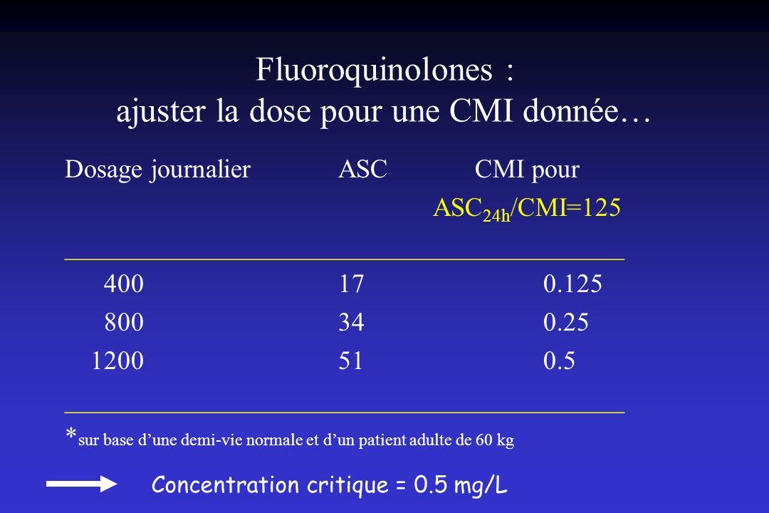 Fluoroquinolones : ajuster la dose pour une CMI donnée… Dosage journalier ASCCMI pour ASC 24h /CMI=125 __________________________________________ 4001