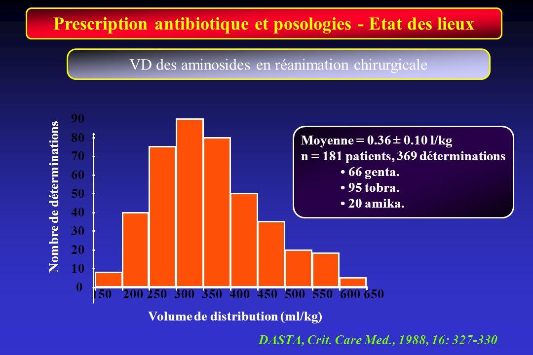 Prescription antibiotique et posologies - Etat des lieux VD des aminosides en réanimation chirurgicale Volume de distribution (ml/kg) Moyenne = 0.36 ±