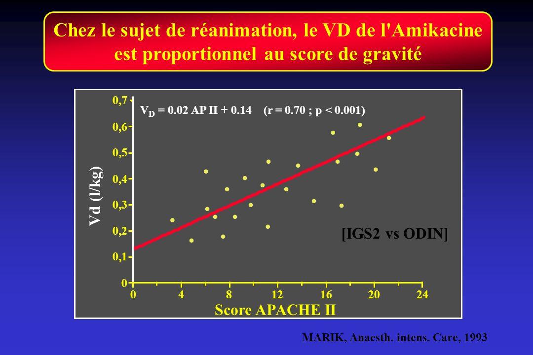 Chez le sujet de réanimation, le VD de l'Amikacine est proportionnel au score de gravité................... V D = 0.02 AP II + 0.14 (r = 0.70 ; p < 0.