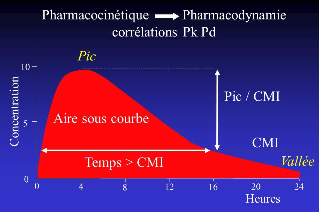 Pharmacocinétique Pharmacodynamie corrélations Pk Pd 0 4 8 1216 2024 5 10 Concentration 0 Heures Pic Vallée CMI Aire sous courbe Temps > CMI Pic / CMI