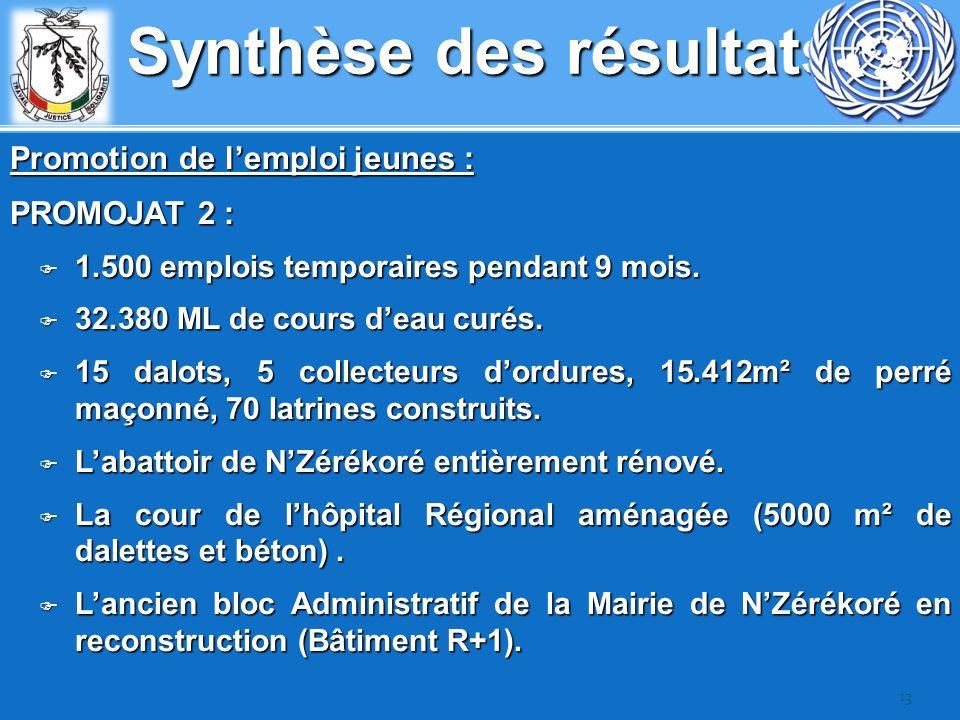 Synthèse des résultats Promotion de lemploi jeunes : PROMOJAT 2 : 1.500 emplois temporaires pendant 9 mois. 1.500 emplois temporaires pendant 9 mois.