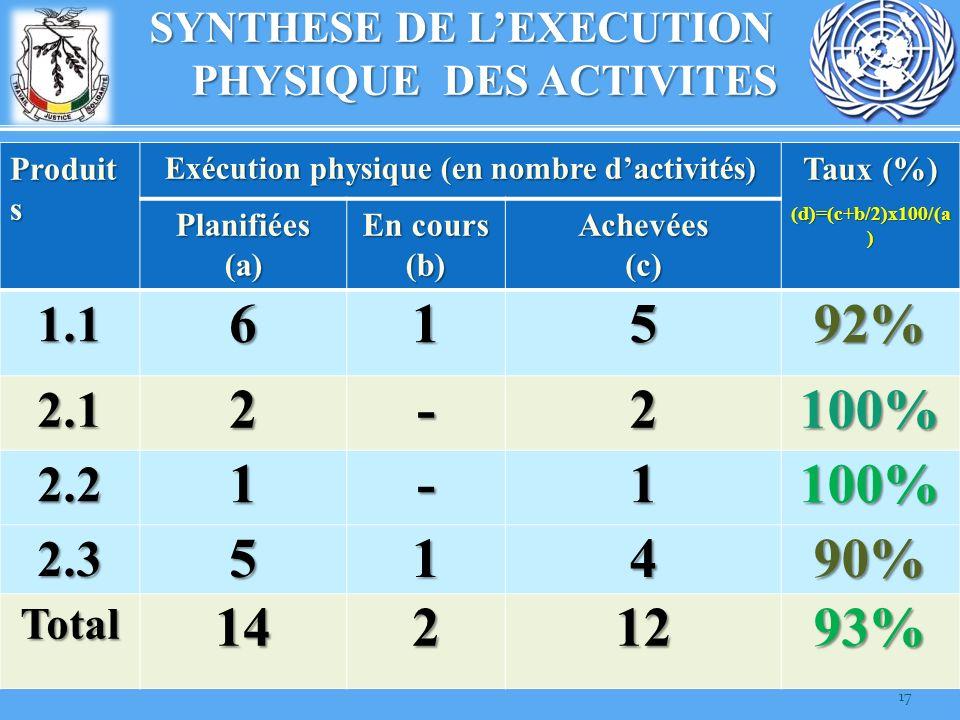 17 SYNTHESE DE LEXECUTION PHYSIQUE DES ACTIVITES Produit s Exécution physique (en nombre dactivités) Taux (%) (d)=(c+b/2)x100/(a ) Planifiées(a) En co