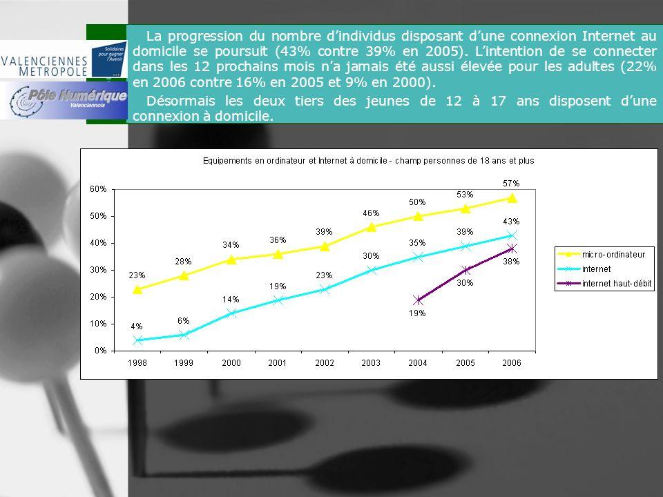 La connexion La progression du nombre dindividus disposant dune connexion Internet au domicile se poursuit (43% contre 39% en 2005). Lintention de se