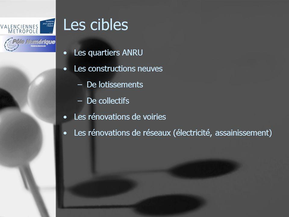Les cibles Les quartiers ANRU Les constructions neuves –De lotissements –De collectifs Les rénovations de voiries Les rénovations de réseaux (électric