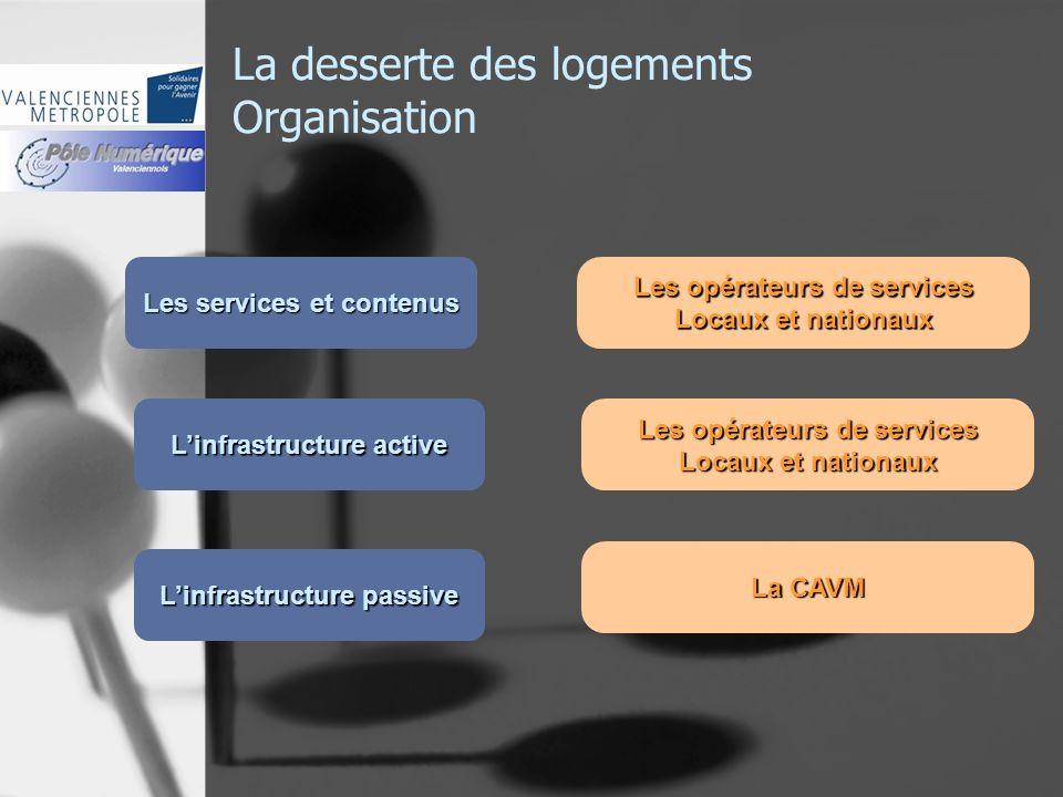 La desserte des logements Organisation Les services et contenus Linfrastructure active Linfrastructure passive Les opérateurs de services Locaux et na