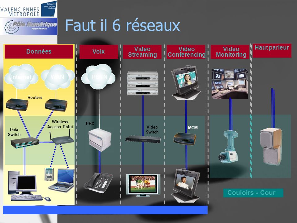 Faut il 6 réseaux Data Switch Routers Données Wireless Access Point Video Monitoring Video Streaming Video Switch Voix PBX Video Conferencing MCM Couloirs - Cour InternetWANPSTN Haut parleur