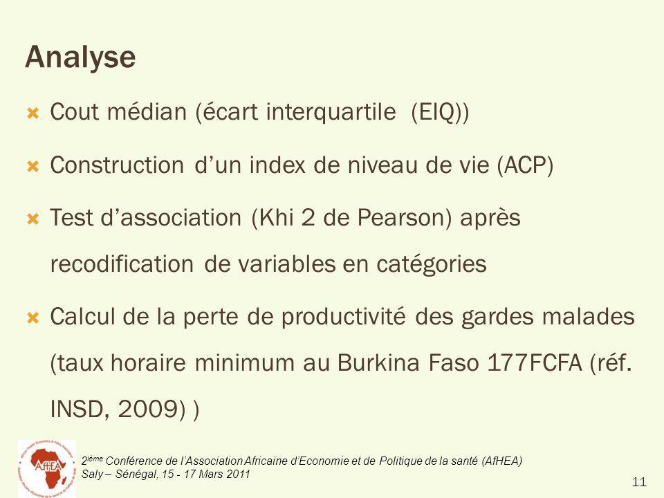 2 ième Conférence de lAssociation Africaine dEconomie et de Politique de la santé (AfHEA) Saly – Sénégal, 15 - 17 Mars 2011 Analyse Cout médian (écart interquartile (EIQ)) Construction dun index de niveau de vie (ACP) Test dassociation (Khi 2 de Pearson) après recodification de variables en catégories Calcul de la perte de productivité des gardes malades (taux horaire minimum au Burkina Faso 177FCFA (réf.