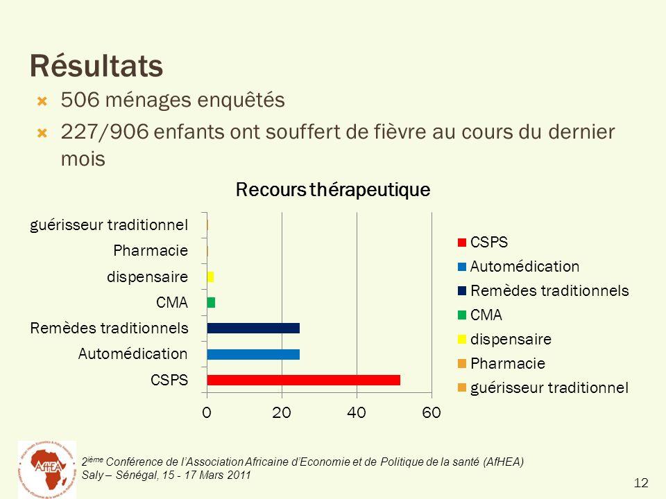 2 ième Conférence de lAssociation Africaine dEconomie et de Politique de la santé (AfHEA) Saly – Sénégal, 15 - 17 Mars 2011 Résultats 506 ménages enquêtés 227/906 enfants ont souffert de fièvre au cours du dernier mois 12