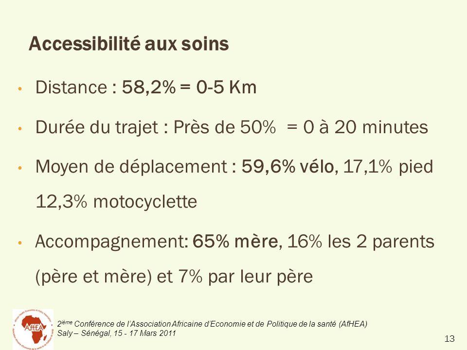 2 ième Conférence de lAssociation Africaine dEconomie et de Politique de la santé (AfHEA) Saly – Sénégal, 15 - 17 Mars 2011 Accessibilité aux soins Distance : 58,2% = 0-5 Km Durée du trajet : Près de 50% = 0 à 20 minutes Moyen de déplacement : 59,6% vélo, 17,1% pied 12,3% motocyclette Accompagnement: 65% mère, 16% les 2 parents (père et mère) et 7% par leur père 13