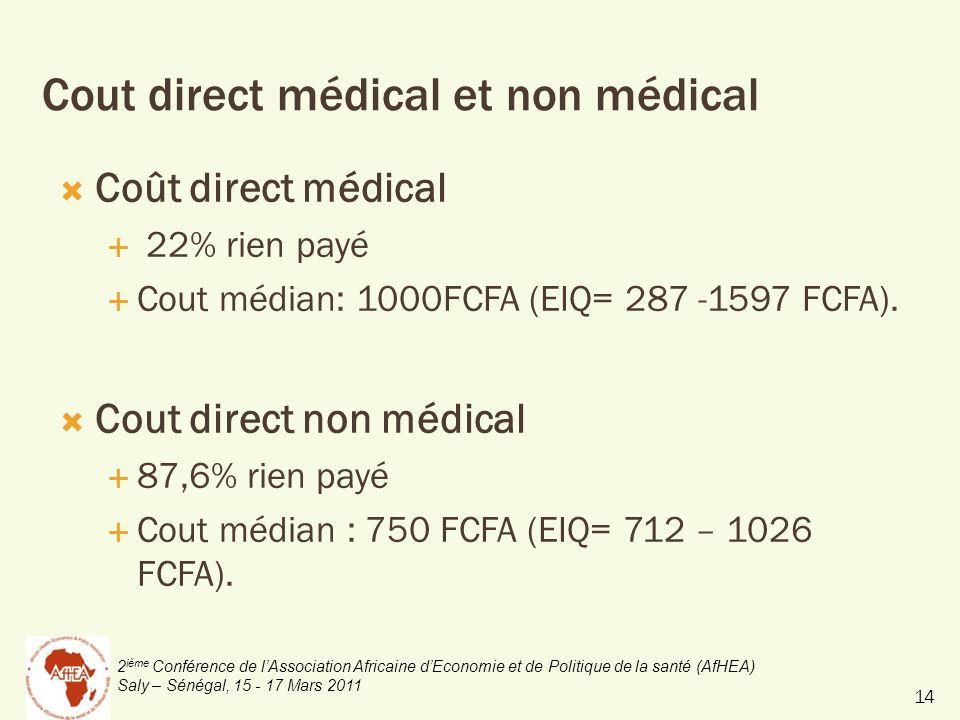 2 ième Conférence de lAssociation Africaine dEconomie et de Politique de la santé (AfHEA) Saly – Sénégal, 15 - 17 Mars 2011 Cout direct médical et non médical Coût direct médical 22% rien payé Cout médian: 1000FCFA (EIQ= 287 -1597 FCFA).