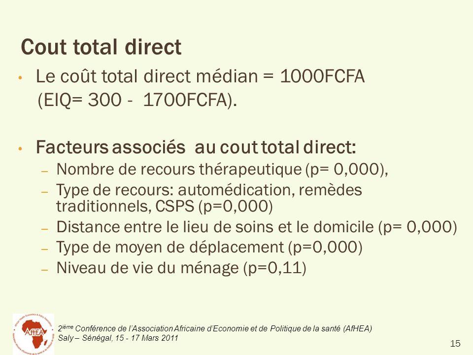 2 ième Conférence de lAssociation Africaine dEconomie et de Politique de la santé (AfHEA) Saly – Sénégal, 15 - 17 Mars 2011 Cout total direct Le coût total direct médian = 1000FCFA (EIQ= 300 - 1700FCFA).