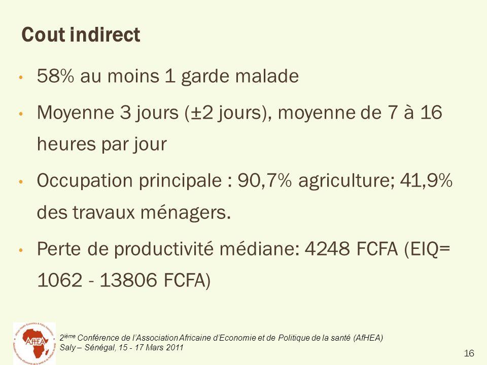 2 ième Conférence de lAssociation Africaine dEconomie et de Politique de la santé (AfHEA) Saly – Sénégal, 15 - 17 Mars 2011 Cout indirect 58% au moins 1 garde malade Moyenne 3 jours (±2 jours), moyenne de 7 à 16 heures par jour Occupation principale : 90,7% agriculture; 41,9% des travaux ménagers.