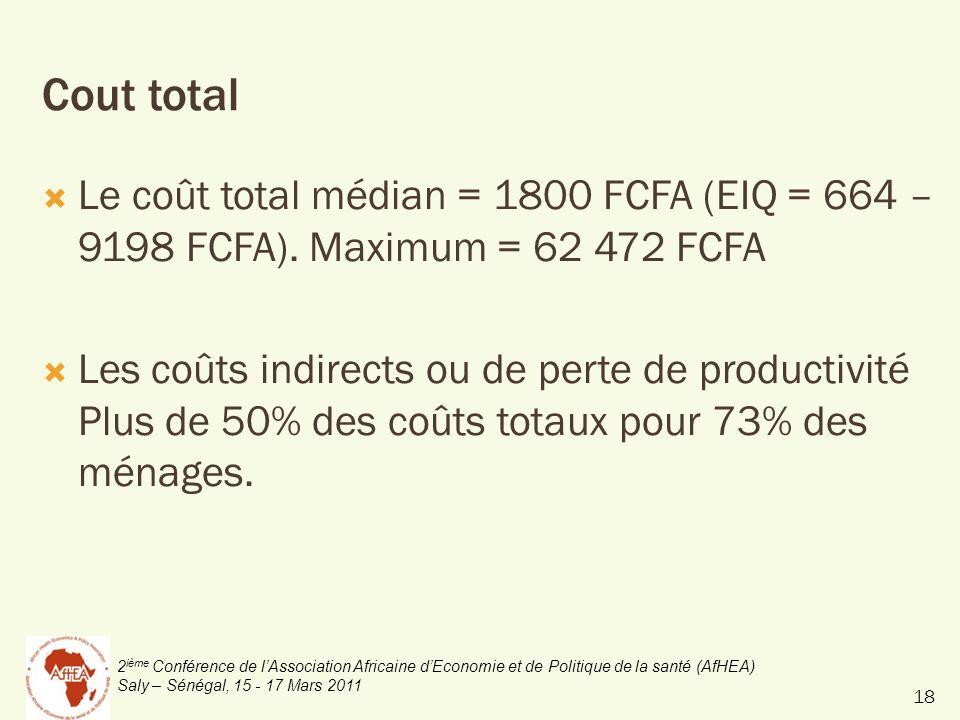 2 ième Conférence de lAssociation Africaine dEconomie et de Politique de la santé (AfHEA) Saly – Sénégal, 15 - 17 Mars 2011 Cout total Le coût total médian = 1800 FCFA (EIQ = 664 – 9198 FCFA).