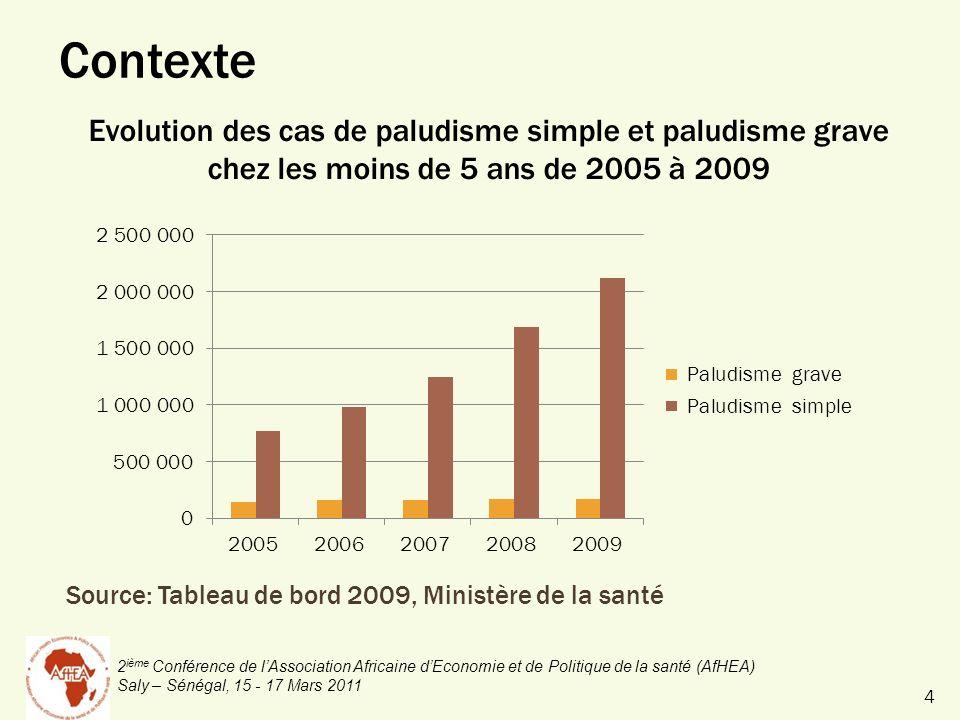 2 ième Conférence de lAssociation Africaine dEconomie et de Politique de la santé (AfHEA) Saly – Sénégal, 15 - 17 Mars 2011 Source: Tableau de bord 2009, Ministère de la santé Evolution des cas de paludisme simple et paludisme grave chez les moins de 5 ans de 2005 à 2009 Contexte 4