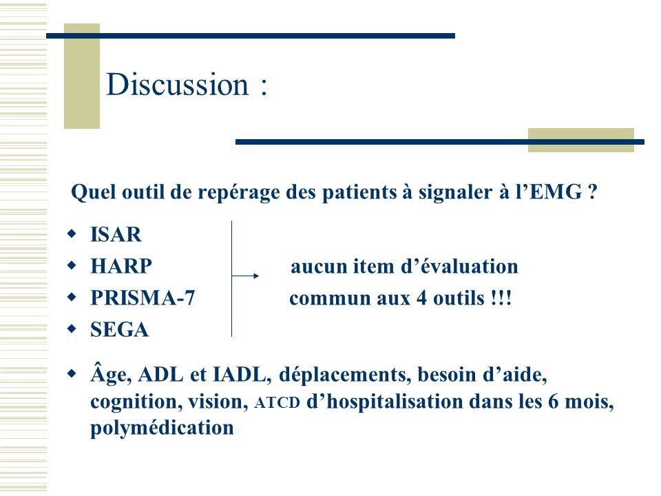 Quel outil de repérage des patients à signaler à lEMG ? ISAR HARP aucun item dévaluation PRISMA-7 commun aux 4 outils !!! SEGA Âge, ADL et IADL, dépla