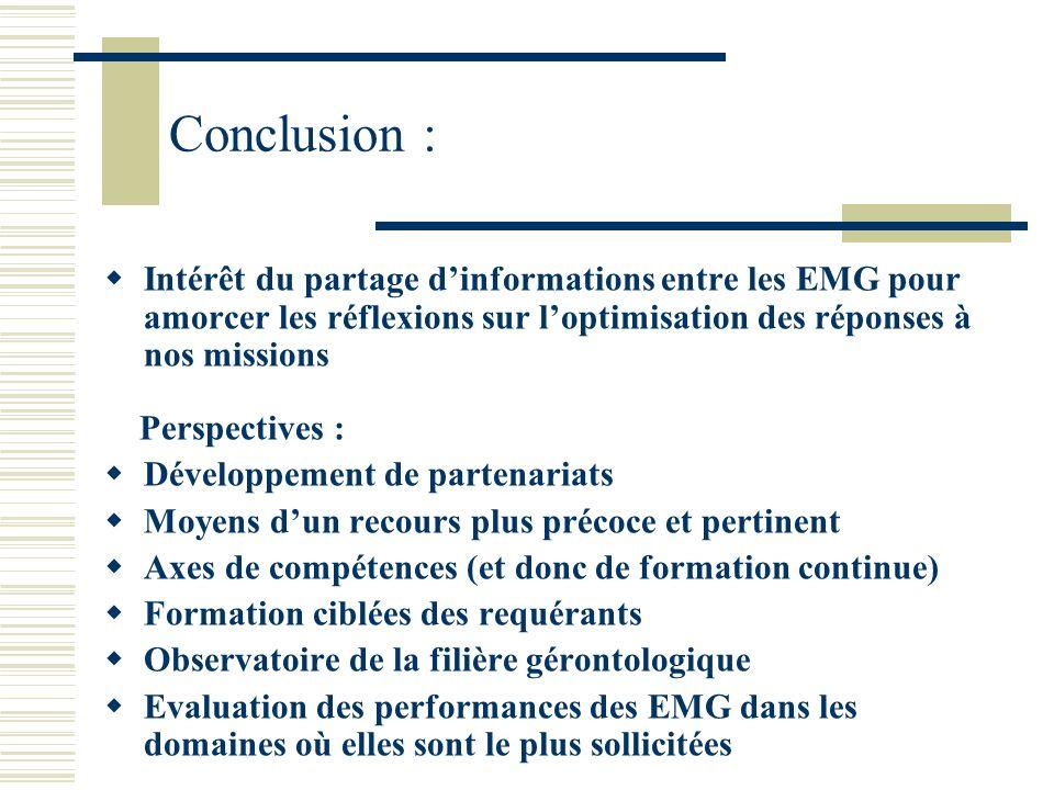Conclusion : Intérêt du partage dinformations entre les EMG pour amorcer les réflexions sur loptimisation des réponses à nos missions Perspectives : D
