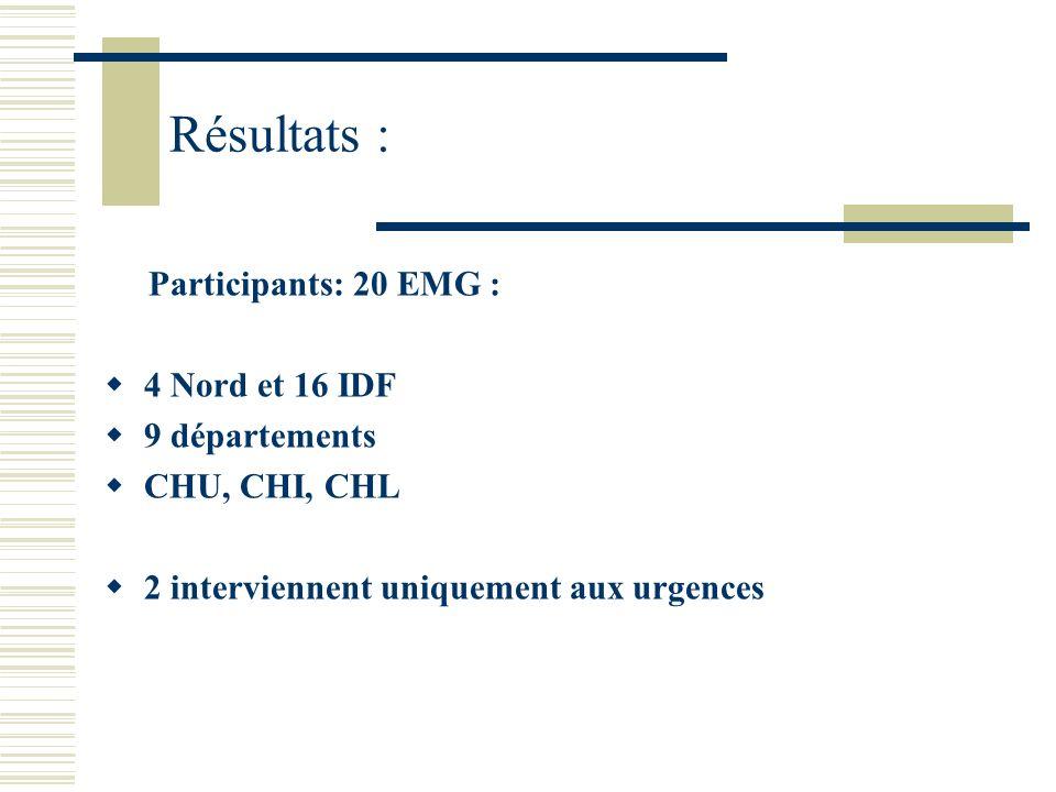 Résultats : Participants: 20 EMG : 4 Nord et 16 IDF 9 départements CHU, CHI, CHL 2 interviennent uniquement aux urgences