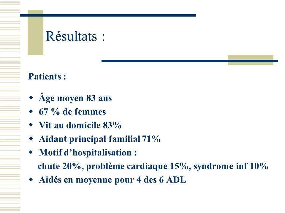 Résultats : Recours : Service requérant : Urg / UHCD 34% (26%), médecine 49%, chirurgie 17% Profession du requérant : médecin 86% Délai moyen du recours : 4 j, en salle : 6 j Motif du recours : aide à lorientation 32%, bilan de troubles cognitifs 25%