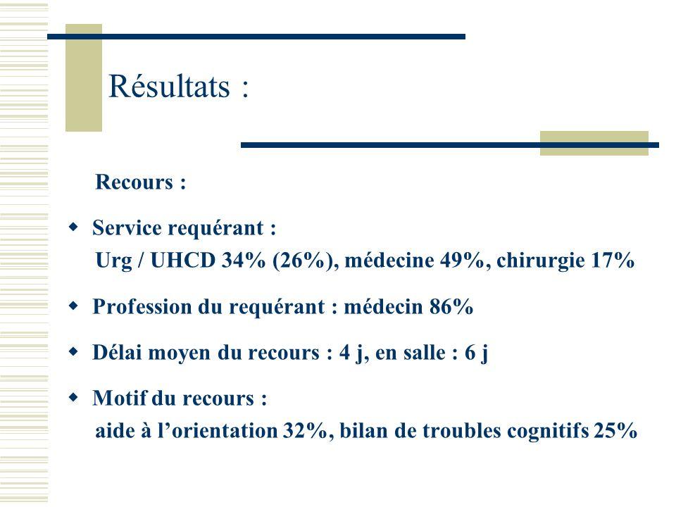 Résultats : Recours : Service requérant : Urg / UHCD 34% (26%), médecine 49%, chirurgie 17% Profession du requérant : médecin 86% Délai moyen du recou