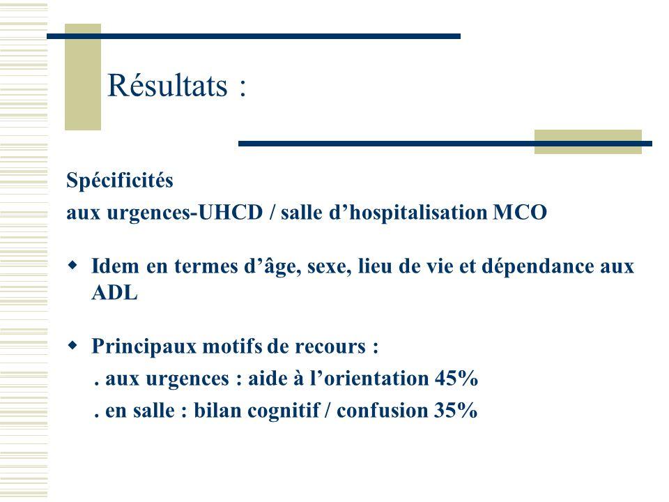 Résultats : Spécificités aux urgences-UHCD / salle dhospitalisation MCO Idem en termes dâge, sexe, lieu de vie et dépendance aux ADL Principaux motifs