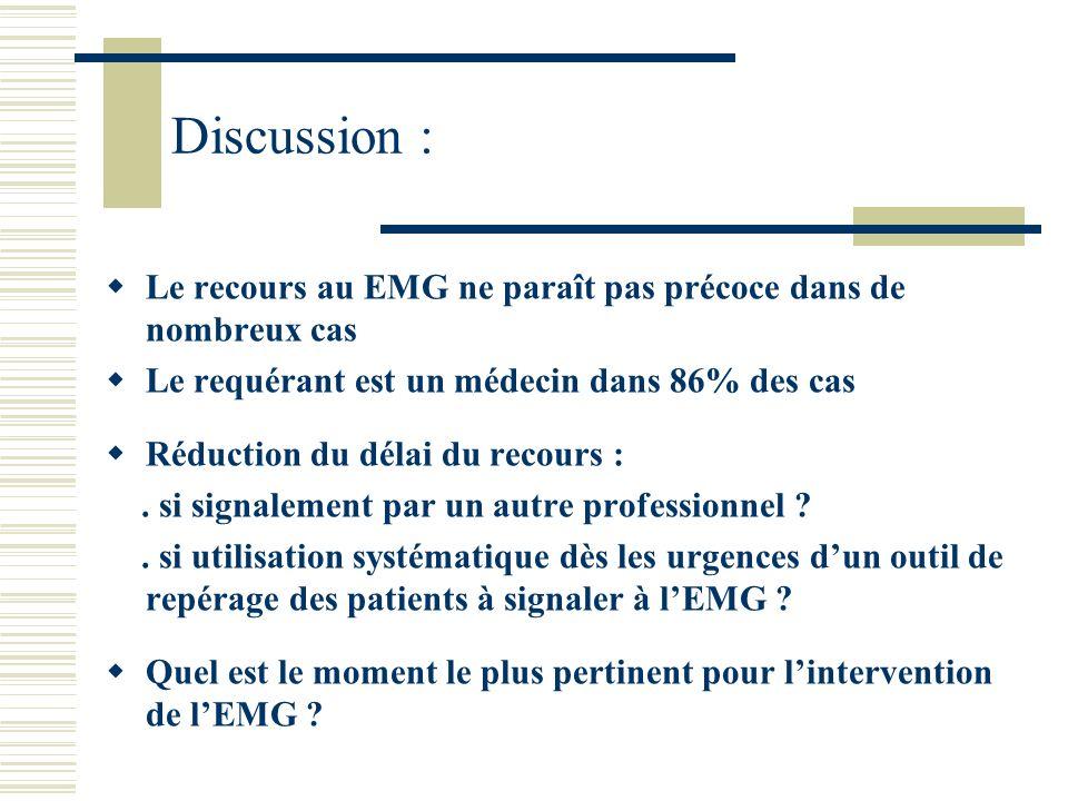 Discussion : Le recours au EMG ne paraît pas précoce dans de nombreux cas Le requérant est un médecin dans 86% des cas Réduction du délai du recours :