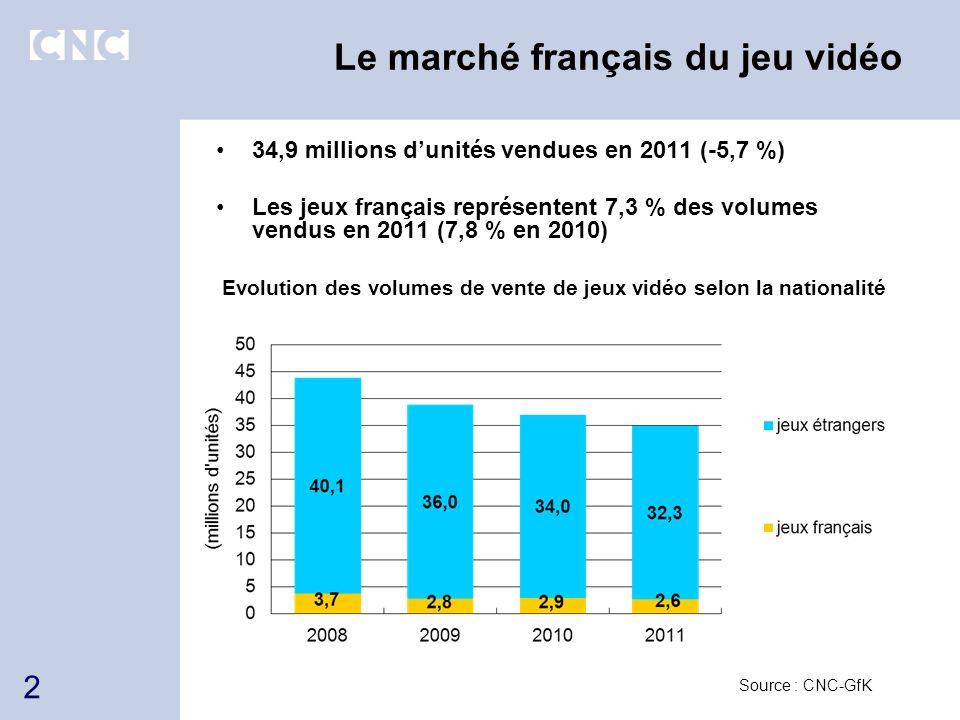 Le marché français du jeu vidéo Chiffre daffaires en 2011 : 1,30 Md (- 5,9 % ) Stabilité du prix par jeu : 37,19 (-0,3 %) Part de marché des français en 2011 : 6,4 % (6,1 % en 2010) Evolution du chiffre daffaires des jeux vidéo Source : CNC-GfK 3
