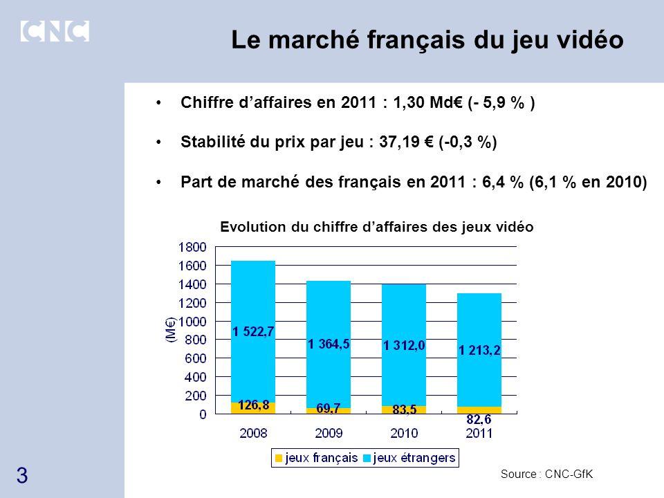 Le marché français du jeu vidéo Chiffre daffaires en 2011 : 1,30 Md (- 5,9 % ) Stabilité du prix par jeu : 37,19 (-0,3 %) Part de marché des français