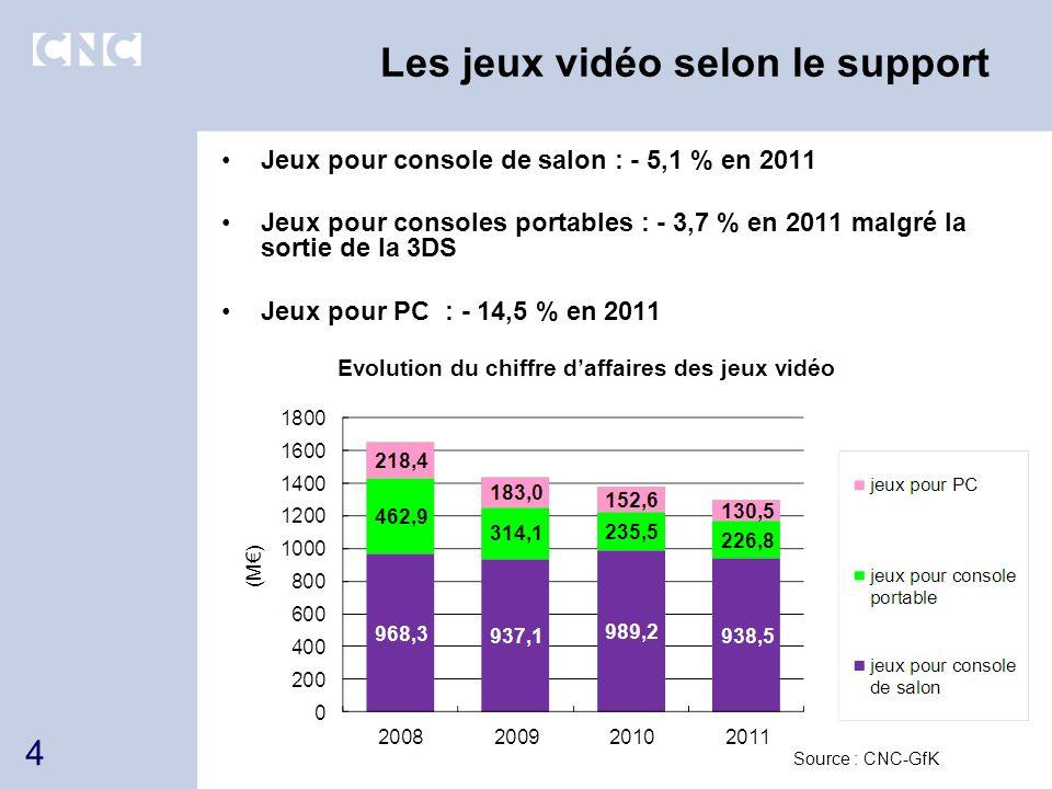 Les jeux vidéo selon le support Jeux pour console de salon : - 5,1 % en 2011 Jeux pour consoles portables : - 3,7 % en 2011 malgré la sortie de la 3DS