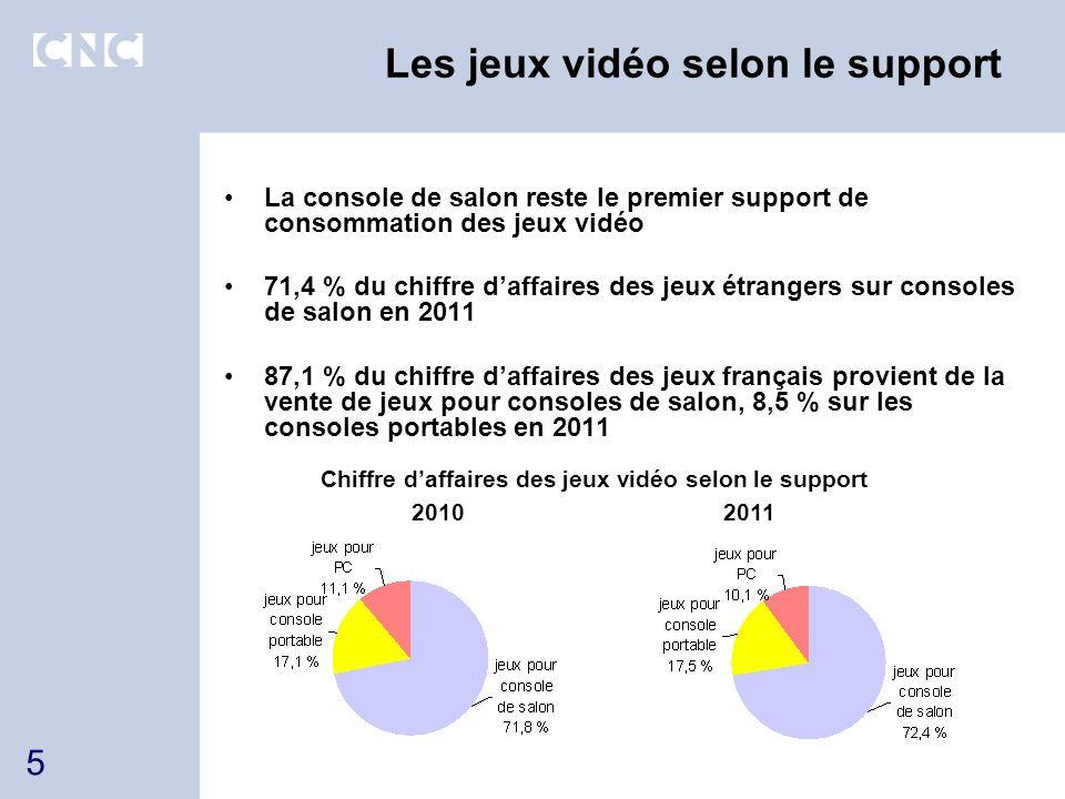 Part de marché des jeux français Progression de la part de marché des jeux français sur Wii en 2011 (+3,7 points à 20,9 %) Recul de la part de marché des jeux français pour DS à 2,3 % en 2011 (-3,4 points) Parts de marché des jeux vidéo français (% du chiffre daffaires) Source : CNC-GfK 6