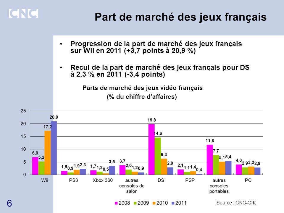 Part de marché des jeux français Progression de la part de marché des jeux français sur Wii en 2011 (+3,7 points à 20,9 %) Recul de la part de marché