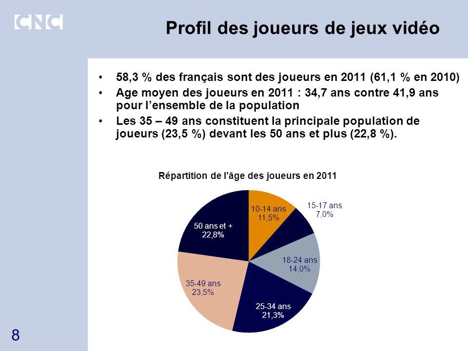 Profil des joueurs de jeux vidéo 58,3 % des français sont des joueurs en 2011 (61,1 % en 2010) Age moyen des joueurs en 2011 : 34,7 ans contre 41,9 an