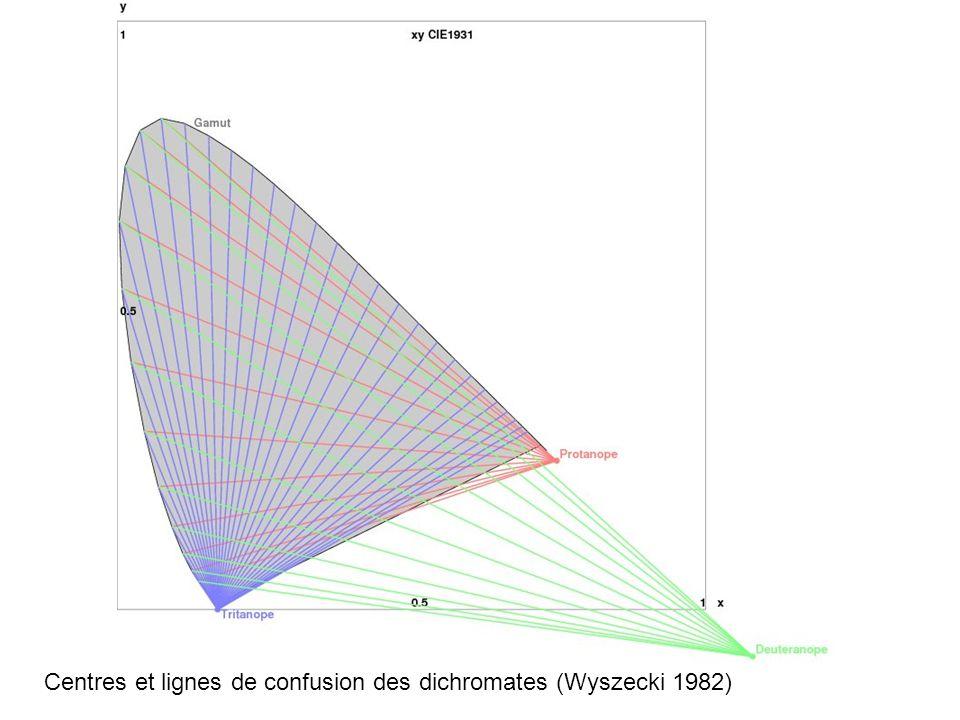 Centres et lignes de confusion des dichromates (Wyszecki 1982)