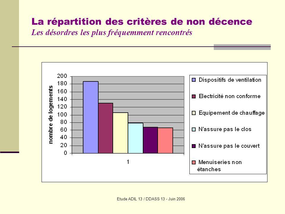 Etude ADIL 13 / DDASS 13 - Juin 2006 La répartition des critères de non décence Les désordres les plus fréquemment rencontrés