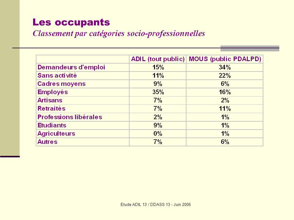 Etude ADIL 13 / DDASS 13 - Juin 2006 Les occupants Classement par catégories socio-professionnelles