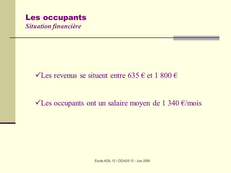 Etude ADIL 13 / DDASS 13 - Juin 2006 Les occupants Situation financière Les revenus se situent entre 635 et 1 800 Les occupants ont un salaire moyen de 1 340 /mois