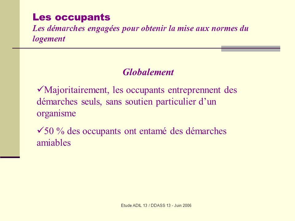 Etude ADIL 13 / DDASS 13 - Juin 2006 Les occupants Les démarches engagées pour obtenir la mise aux normes du logement Globalement Majoritairement, les occupants entreprennent des démarches seuls, sans soutien particulier dun organisme 50 % des occupants ont entamé des démarches amiables