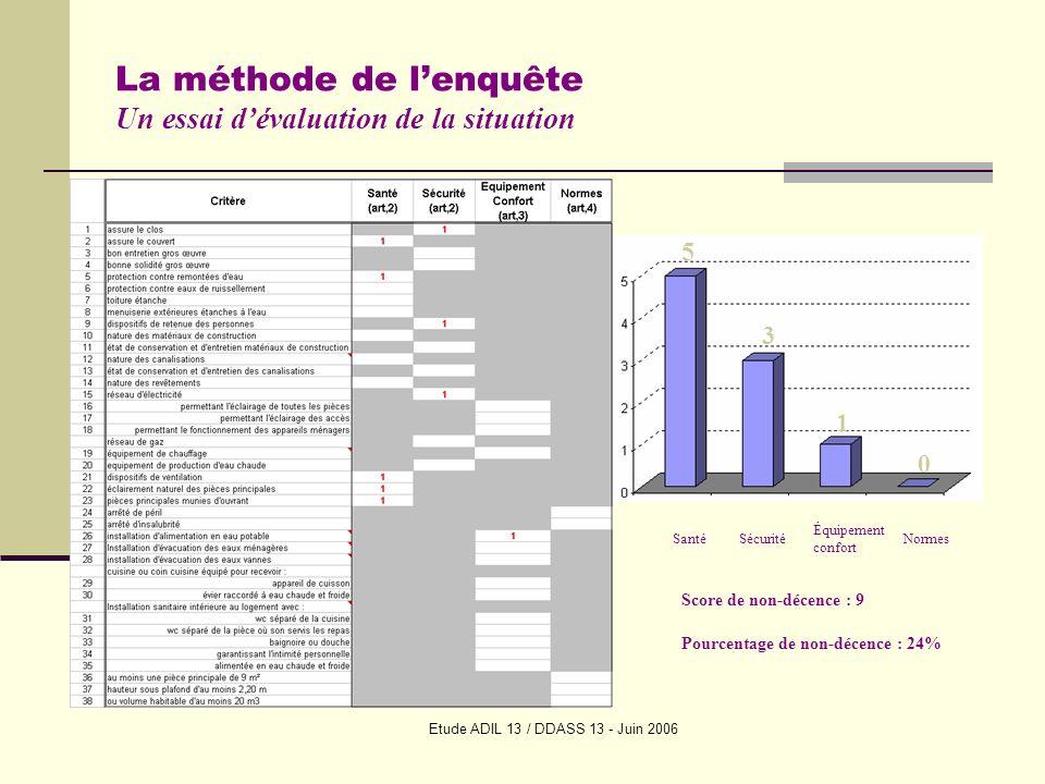 Etude ADIL 13 / DDASS 13 - Juin 2006 La méthode de lenquête Un traitement informatique 38 critères du décret Les critères « Santé »: 11 Les critères « Sécurité » : 9 Les critères « Équipement Confort » :13 Les critères « Normes »: 5 Une base de données pour décrire le logement dans sa globalité, étudier les occupants et les actions menées et à conduire