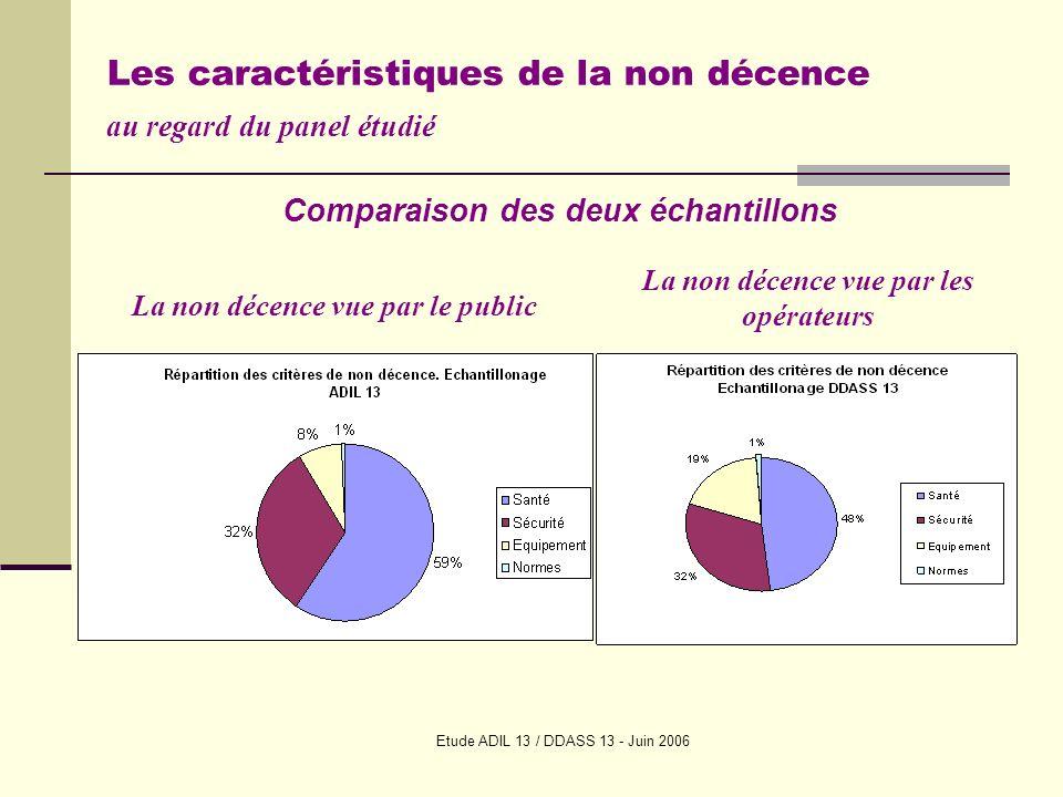 Etude ADIL 13 / DDASS 13 - Juin 2006 Les caractéristiques de la non décence au regard du panel étudié La non décence vue par le public La non décence vue par les opérateurs Comparaison des deux échantillons
