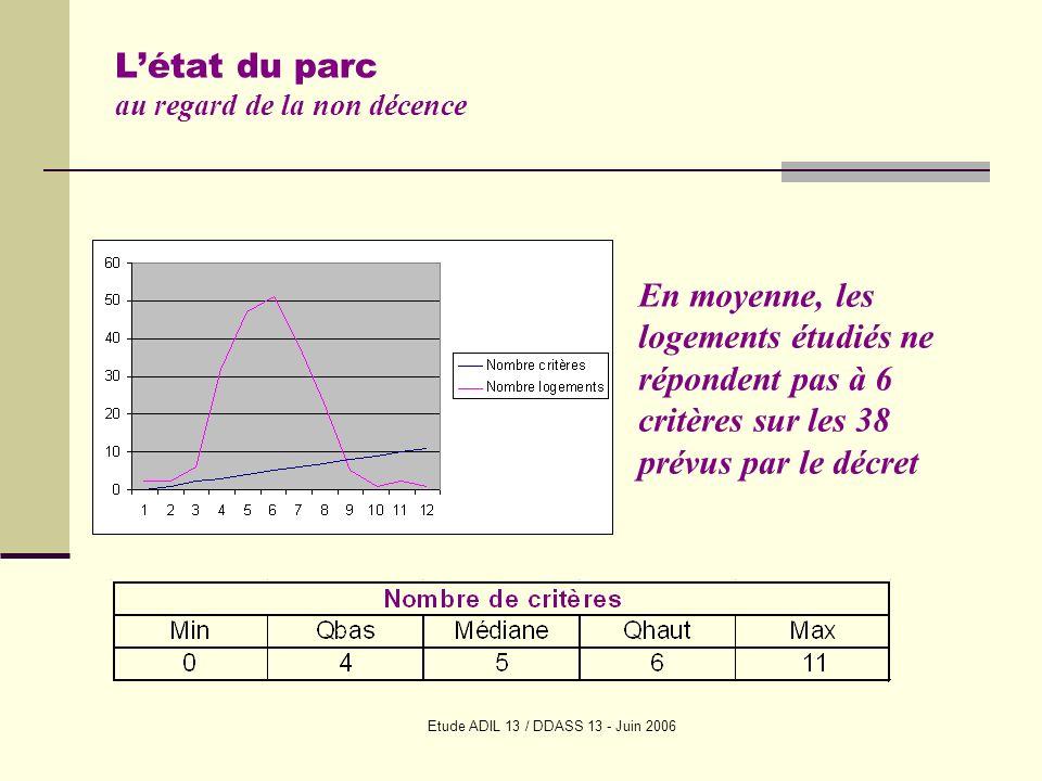 Etude ADIL 13 / DDASS 13 - Juin 2006 Létat du parc au regard de la non décence En moyenne, les logements étudiés ne répondent pas à 6 critères sur les 38 prévus par le décret