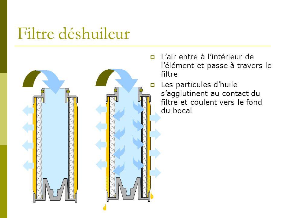 Filtre déshuileur Lair entre à lintérieur de lélément et passe à travers le filtre Les particules dhuile sagglutinent au contact du filtre et coulent