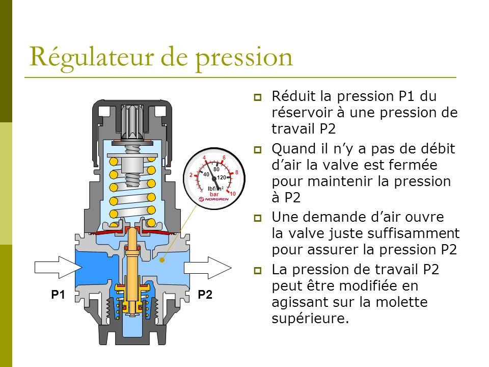 Régulateur de pression Réduit la pression P1 du réservoir à une pression de travail P2 Quand il ny a pas de débit dair la valve est fermée pour mainte