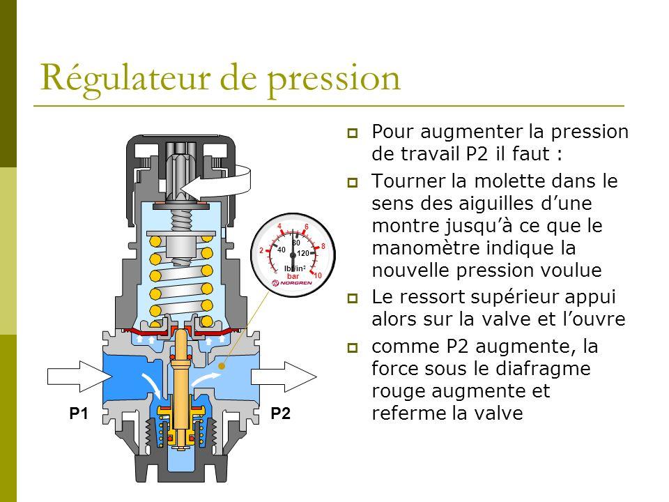 Régulateur de pression Pour augmenter la pression de travail P2 il faut : Tourner la molette dans le sens des aiguilles dune montre jusquà ce que le m