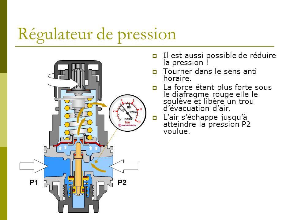 Régulateur de pression Il est aussi possible de réduire la pression ! Tourner dans le sens anti horaire. La force étant plus forte sous le diafragme r