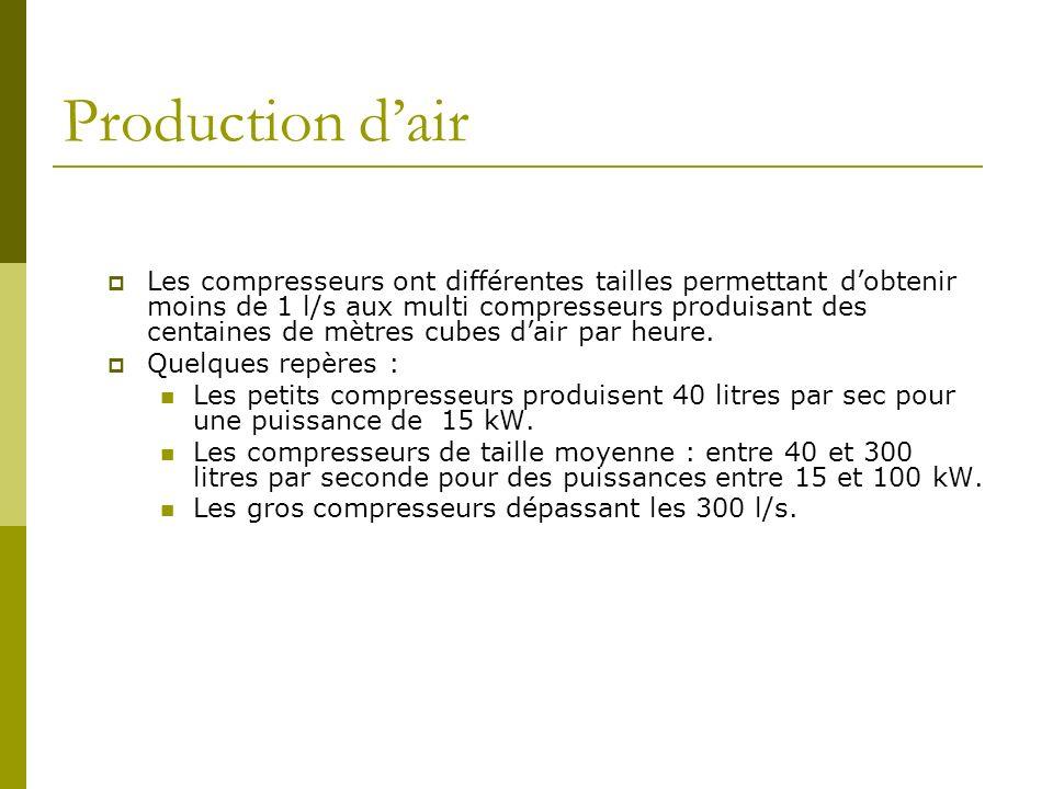 Production dair Les compresseurs ont différentes tailles permettant dobtenir moins de 1 l/s aux multi compresseurs produisant des centaines de mètres