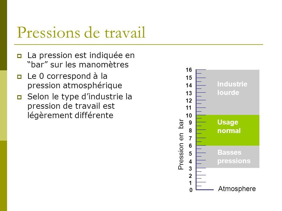 Pressions de travail La pression est indiquée en bar sur les manomètres Le 0 correspond à la pression atmosphérique Selon le type dindustrie la pressi