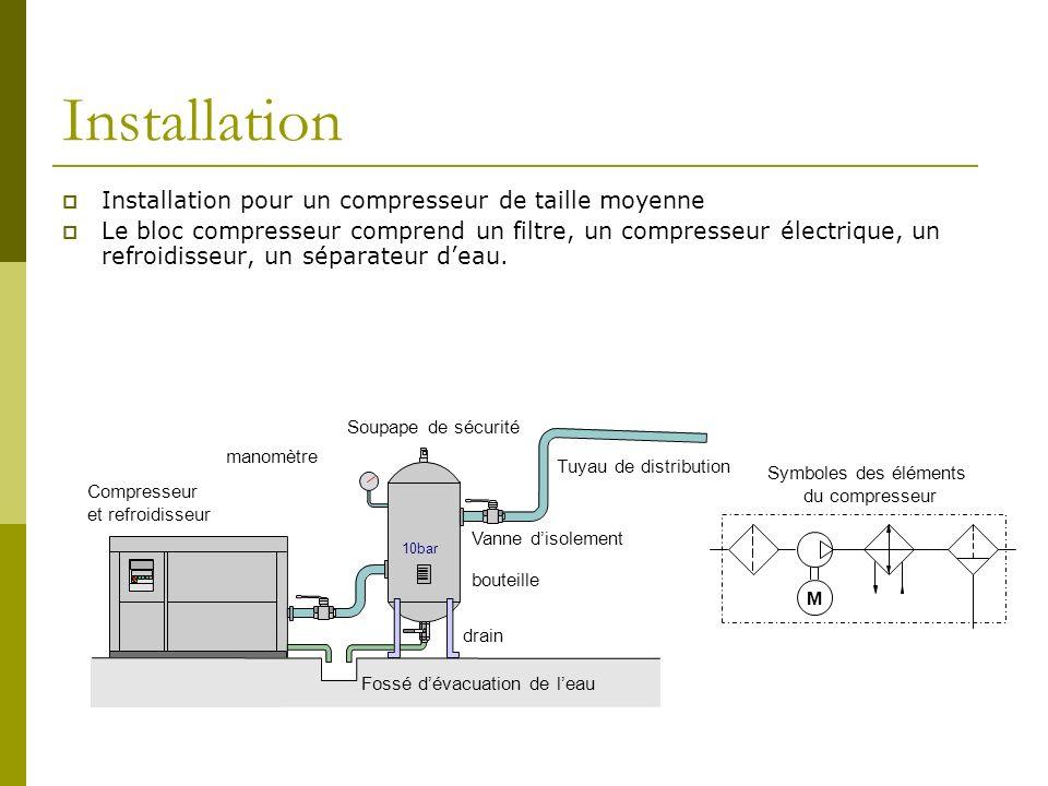 Installation Installation pour un compresseur de taille moyenne Le bloc compresseur comprend un filtre, un compresseur électrique, un refroidisseur, u