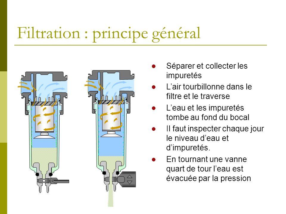 Filtration : principe général Séparer et collecter les impuretés Lair tourbillonne dans le filtre et le traverse Leau et les impuretés tombe au fond d