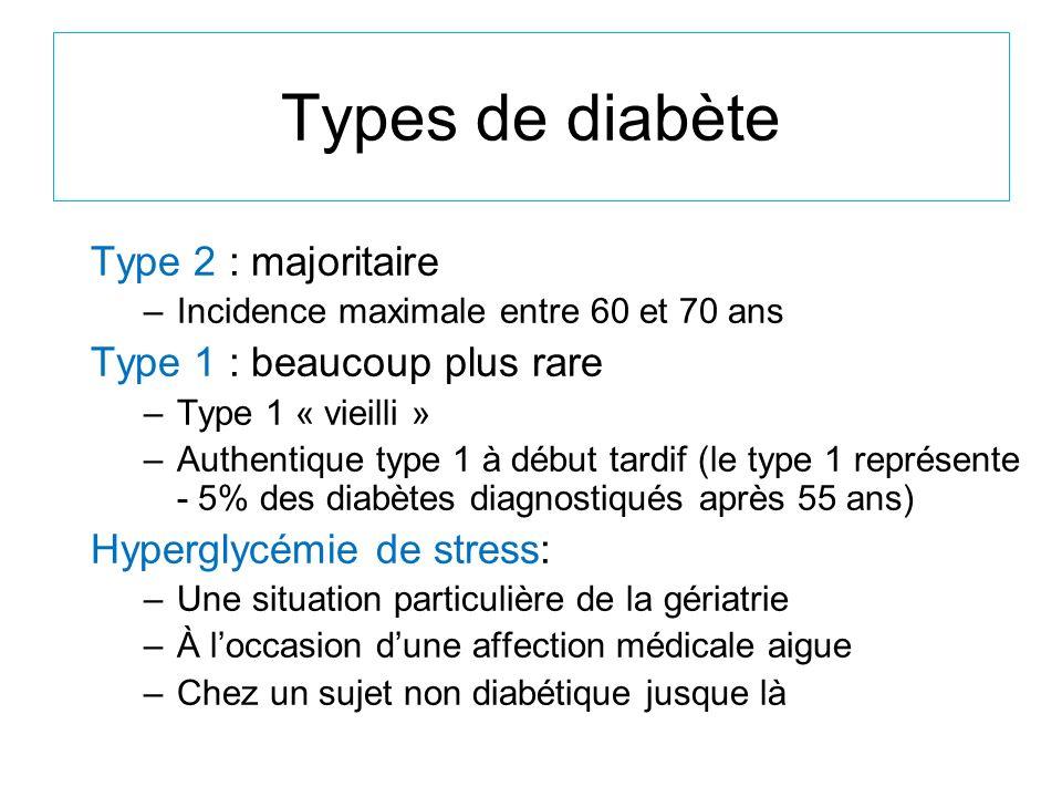 Types de diabète Type 2 : majoritaire –Incidence maximale entre 60 et 70 ans Type 1 : beaucoup plus rare –Type 1 « vieilli » –Authentique type 1 à déb