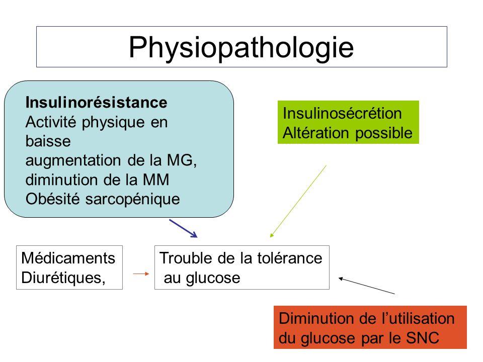 Physiopathologie Trouble de la tolérance au glucose Insulinorésistance Activité physique en baisse augmentation de la MG, diminution de la MM Obésité